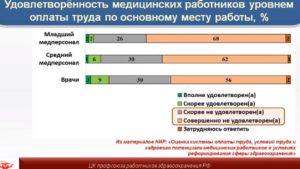 Профсоюз медработников: Мифы и реальность заработной платы медработников в России