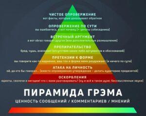 Как спорить - иерархия разногласий